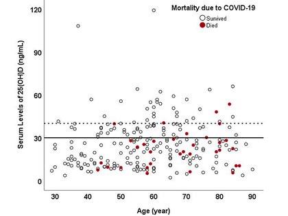 Aunque nadie en el estudio menor de 40 años murió, las muertes fueron más comunes entre las personas con deficiencia de vitamina D (debajo de la línea negra) de todas las edades. Aunque nadie en el estudio menor de 40 años murió, las muertes (rojo) fueron más comunes entre las personas con deficiencia de vitamina D (debajo de la línea negra) de todas las edades (Public Library of Science US)
