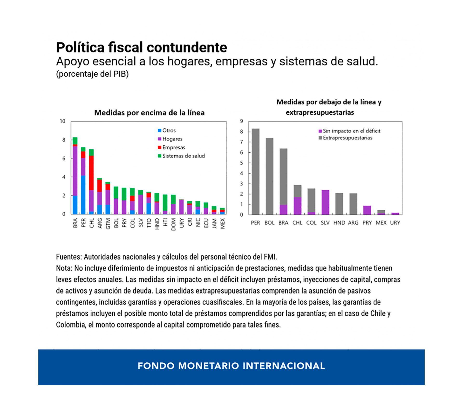 fmi-politica-fiscal