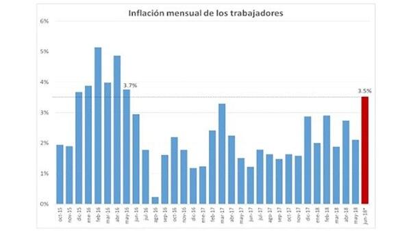 El dato de junio es el mayor desde mayo de 2016, cuando la inflación mensual fue de 3,7 por ciento