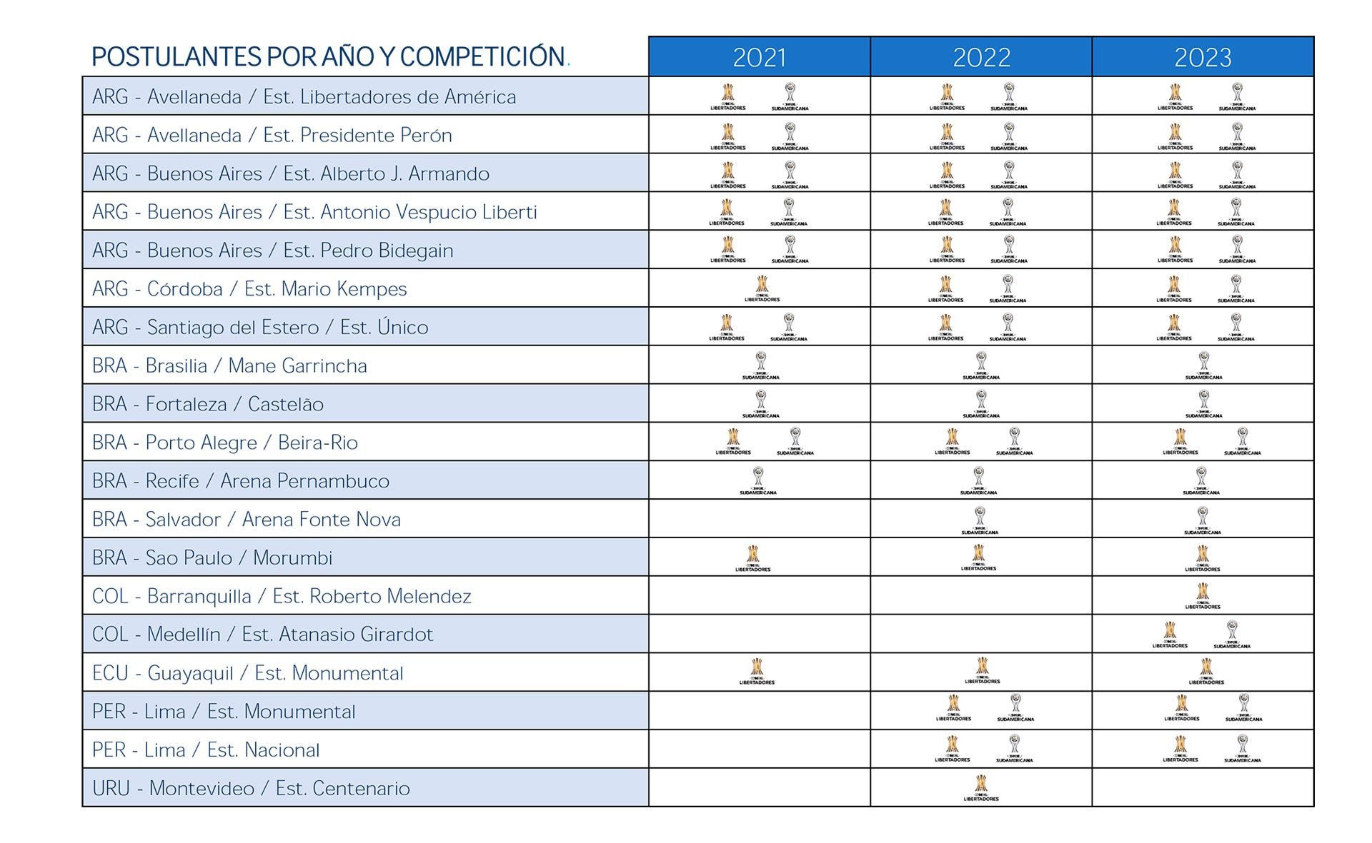 gráfico estadios candidatos a finales de Libertadores y Sudamericana