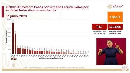 Casos confirmados acumulados por entidad federativa de residencia hasta este sábado 13 de junio de 2020 (Foto: SSa)
