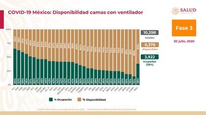 Gráfica sobre el número de camas con ventilador disponibles a nivel nacional (Foto: SSA)