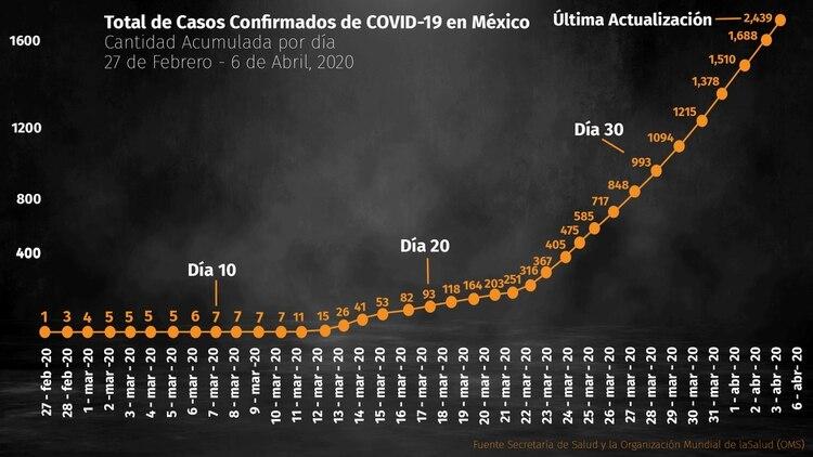 Así ha crecido la gráfica de casos confirmados por COVID-19 en México (Foto: Infobae México)