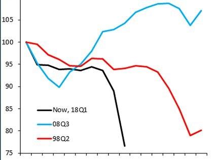 La  línea celeste representa la recesión iniciada en 2008, la roja la recesión con colapso final entre 1998 y 2002 y la negra la actual, iniciada en abril de 2018 y que se hace caída libre en los últimos meses.