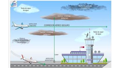 Así afecta la ceniza a las operaciones aéreas en los aeropuertos