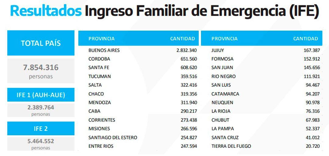 En total hay 7.854.316 de personas en todo el país habilitadas para cobrar el Ingreso Familiar de Emergencia (IFE).