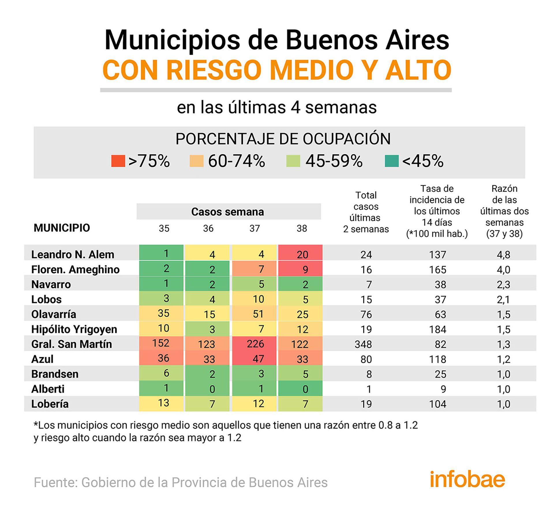 Infografias municipios ocupacion camas