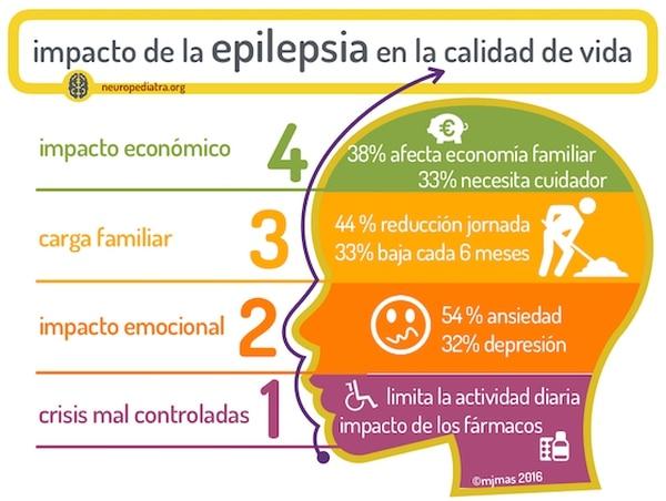 Ultimos Avances en Ciencia y Salud - Página 10 Epilepsia-y-calidad-de-vida