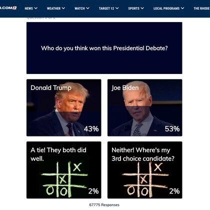 Muchas encuestas, realizadas apenas terminó el debate para consultarle al público quién lo ganó, se parecen a las cifras de los sondeos de intención de voto, que dan un 51% de sufragios para Biden y 43% para el presidente, que busca su reelección