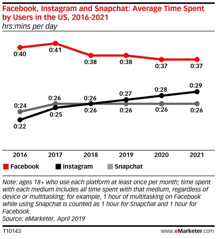 Los pronósticos de eMarketer para los próximos dos años en Facebook, Instagram y Snapchat (Foto: Cortesía eMarketer.com)