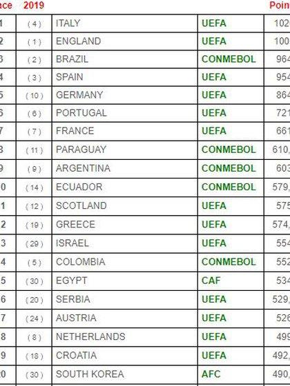 La mala temporada del fútbol colombiano provocó una fuerte caída en el escalafón que hace un año la tenía como la quinta a nivel global. Vía: IFFHS