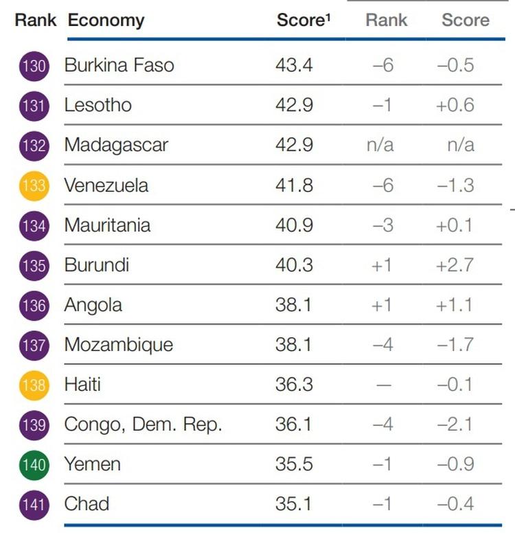 Venezuela, entre los últimos lugares del ranking