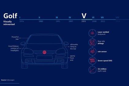Se fabricaron 3,4 millones de vehículos de esta generación (Volkswagen)