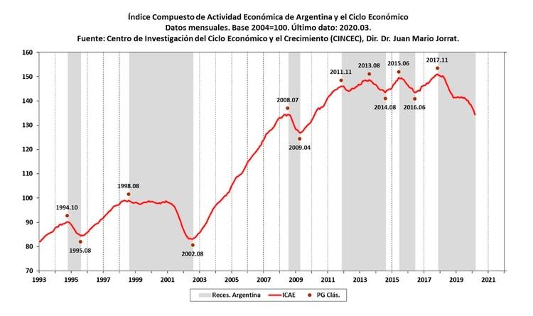 """""""Si a la cuarentena se le agrega la caída propia de la economía argentina, se conjetura para abril 2020 una baja en el indicador de actividad del 2,3 por ciento"""