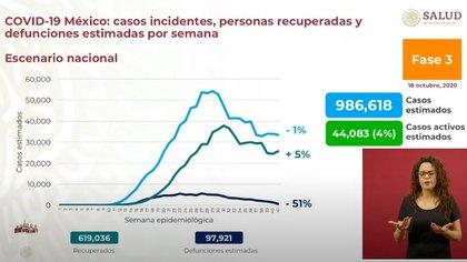 En México se han recuperado 619,034 personas de la enfermedad de COVID-19 (Foto: SSa)