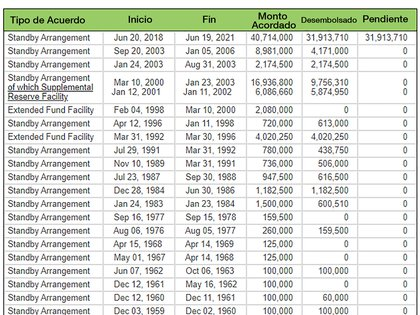Los 21 acuerdos que la Argentina tuvo, desde 1958, con el FMI