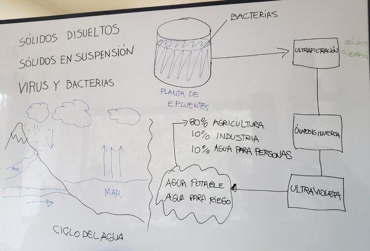 Los chicos armaron un cuadro de cómo es el ciclo del agua