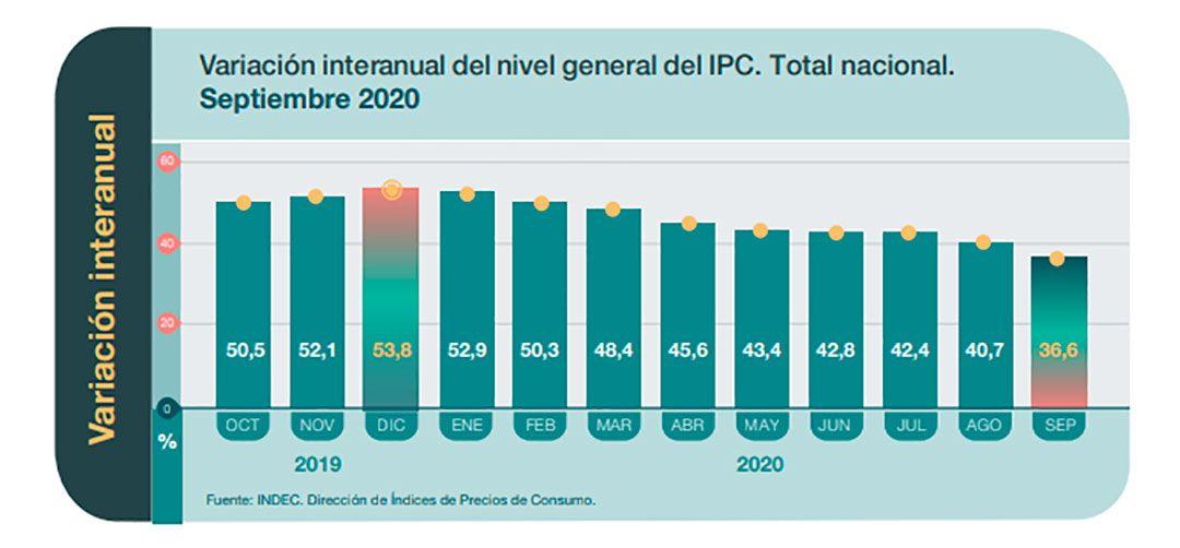 Inflación septiembre 2020 indec