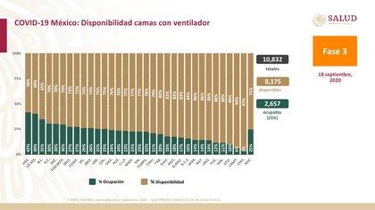 Las tres entidades con mayor saturación en camas con ventilador a nivel nacional son Aguascalientes, la Ciudad de México y Nuevo León (Foto: SSa)