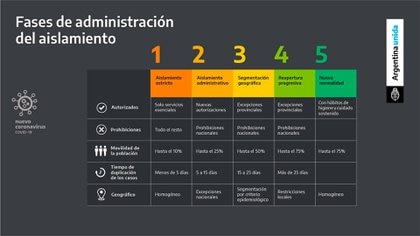 Las fases de aislamiento dispuestas por el Gobierno donde se muestran más o menos restricciones