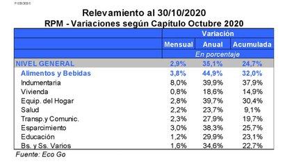 Evolución de los precios en octubre Fuente: estudio Eco Go
