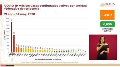 La Ciudad de México, el Estado de México, Tabasco y Veracruz presentan el mayor número de casos activos (Foto: SSa)
