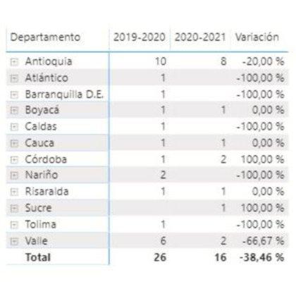 Gráfico del Instituto Nacional de Salud sobre quemados en regiones de Colombia