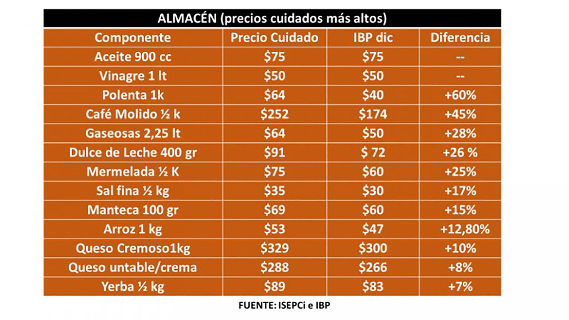Los Precios Cuidados de productos de almacén que más aumentaron respecto del Índice Barrial de Precios de ISEPCi