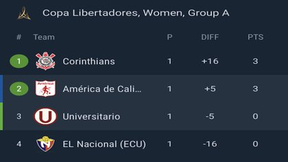 Tabla de posiciones - Grupo A, Copa Conmebol Libertadores 2020