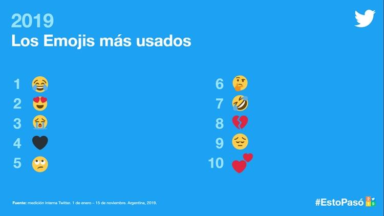 La lista de los 10 emojis más usados durante 2019 en Twitter