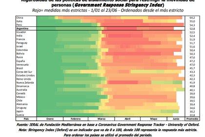 """El ranking de """"astringencia"""" promedio entre enero y mediados de junio"""