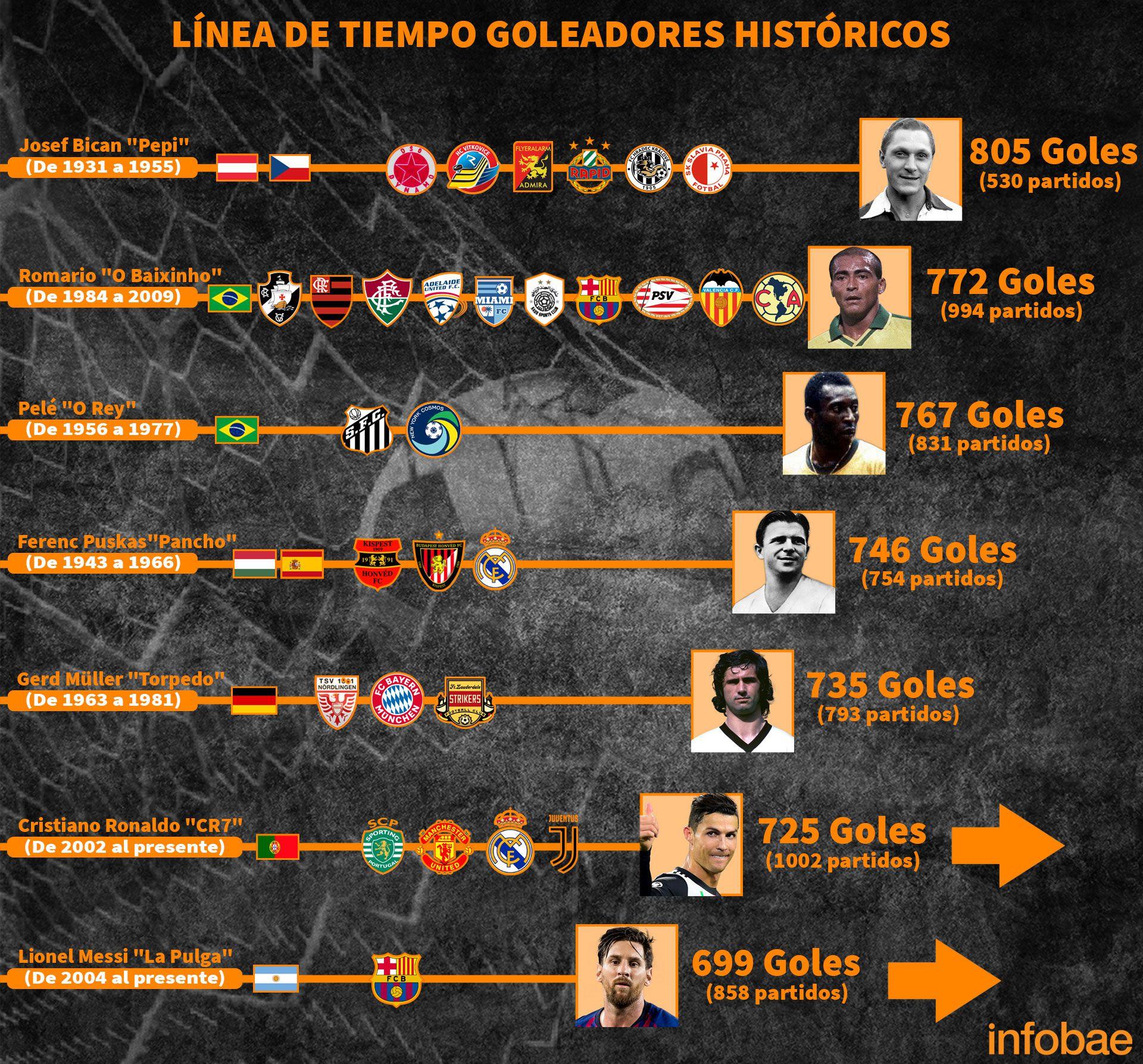 LINEA DE TIEMPO GOLEADORES HISTORICOS