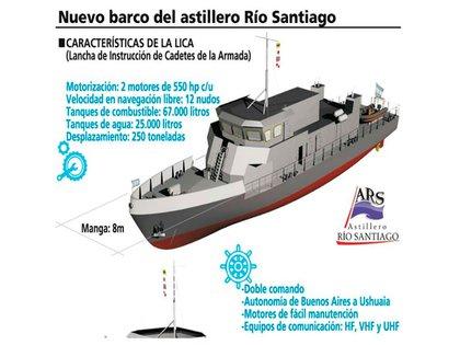 Caracteristicas de las dos nuevas embarcaciones que se construirán en el Astillero Río Santiago. el jueves el ministro de Defensa, Agustín Rossi, firmará el convenio. Estarían terminadas a mediados del año próximo.