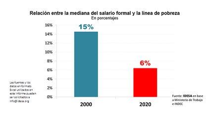 """Las barras muestran la diferencia porcentual entre el salario """"mediano"""" formal, aquel exactamente en la mitad de la distribución de ingresos, y la línea de pobreza."""