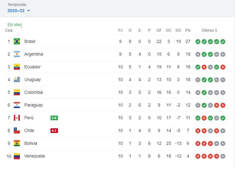 Tabla de posiciones Eliminatorias Qatar 2022