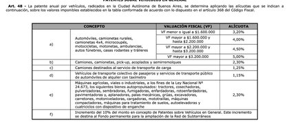 The aliquots of the Buenos Aires Patent Tax
