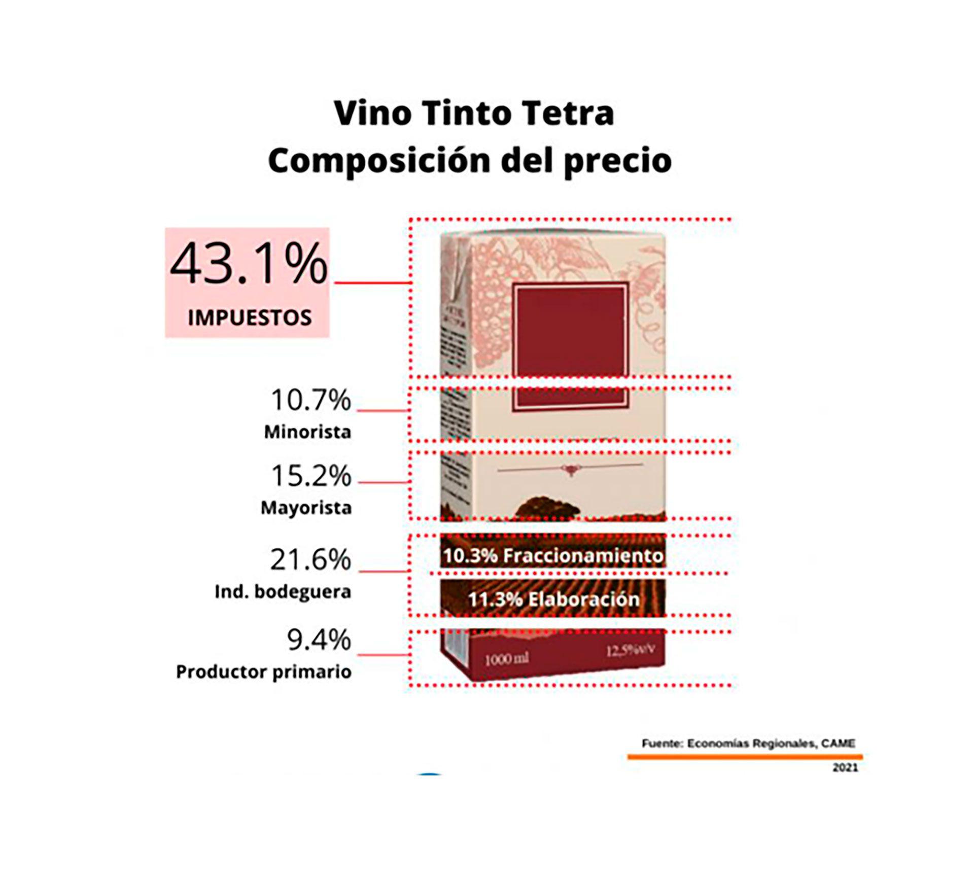 Vino-Precio-Tetra-Botella-CAME