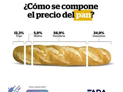 Composición del precio del pan (FADA)