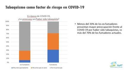 Una encuesta sobre el nivel de preocupación de los fumadores y ex fumadores ante la posibilidad de contraer Covid-19, hecho por la Asociación Argentina de Tabacología