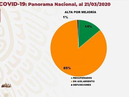 Panorama nacional de los casos confirmados por COVID-19 en México al 21 de marzo (Foto: Secretaría de Salud)
