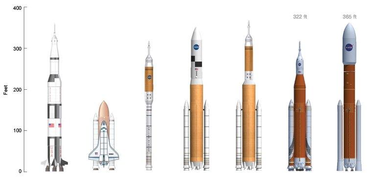 Comparación del Saturn V, del transbordador espacial Ares I, del Ares V, del Ares IV, del SLS Bloque 1 y del SLS Bloque 2