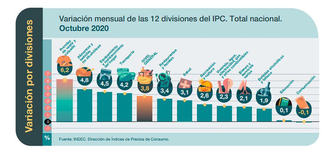 IPC octubre 2020 Indec