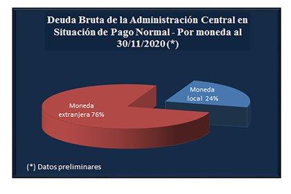 Fuente: Secretaría de Finanzas de la Nación