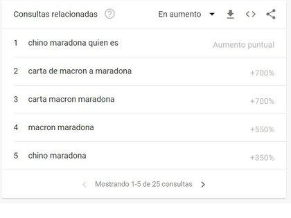 Las temáticas que más crecieron en búsquedas desde Argentina, en las últimas 4 horas