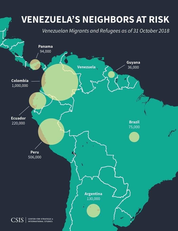 """""""Vecinos de Venezuela en peligro: migrantes y refugiados venezolanos hasta el 31 de octubre de 2018"""", se titula el gráfico del CSIS que reseña cuánta gente emigró a los distintos países."""