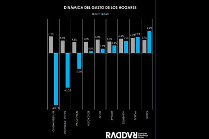 Las categorías que más y menos consumieron los colombianos en 2020. Foto: Raddar.