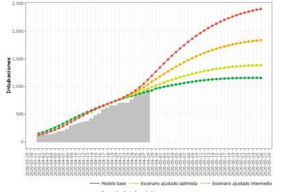 La Agencia Digital de Innovación Pública proyectó los siguientes escenarios en relación con el número de personas intubadas (Foto:Captura de pantalla)
