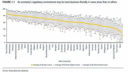 """Cinco posiciones detrás de Eswatini (ex Swazilandia) y cinco delante de Nigeria aparece la Argentina en el ranking del Banco Mundial sobre la """"facilidad"""" para hacer negocios."""
