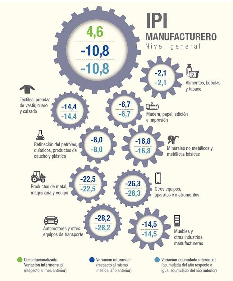 IPI Manufacturero del enero