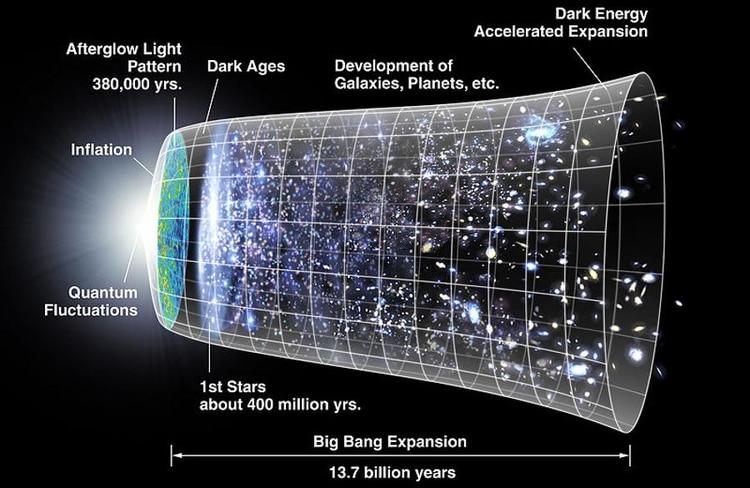 La expansión del Universo luego del Big Bang (NASA)